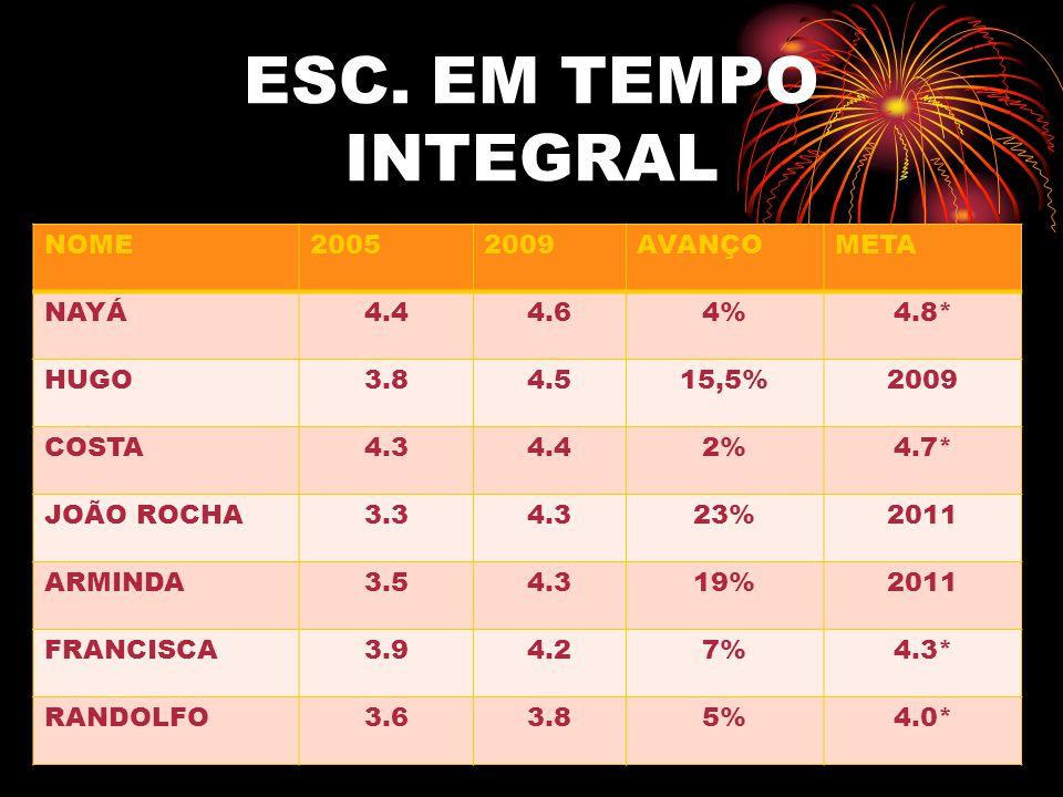 ESC. EM TEMPO INTEGRAL NOME20052009AVANÇOMETA NAYÁ4.44.64%4.8* HUGO3.84.515,5%2009 COSTA4.34.42%4.7* JOÃO ROCHA3.34.323%2011 ARMINDA3.54.319%2011 FRAN