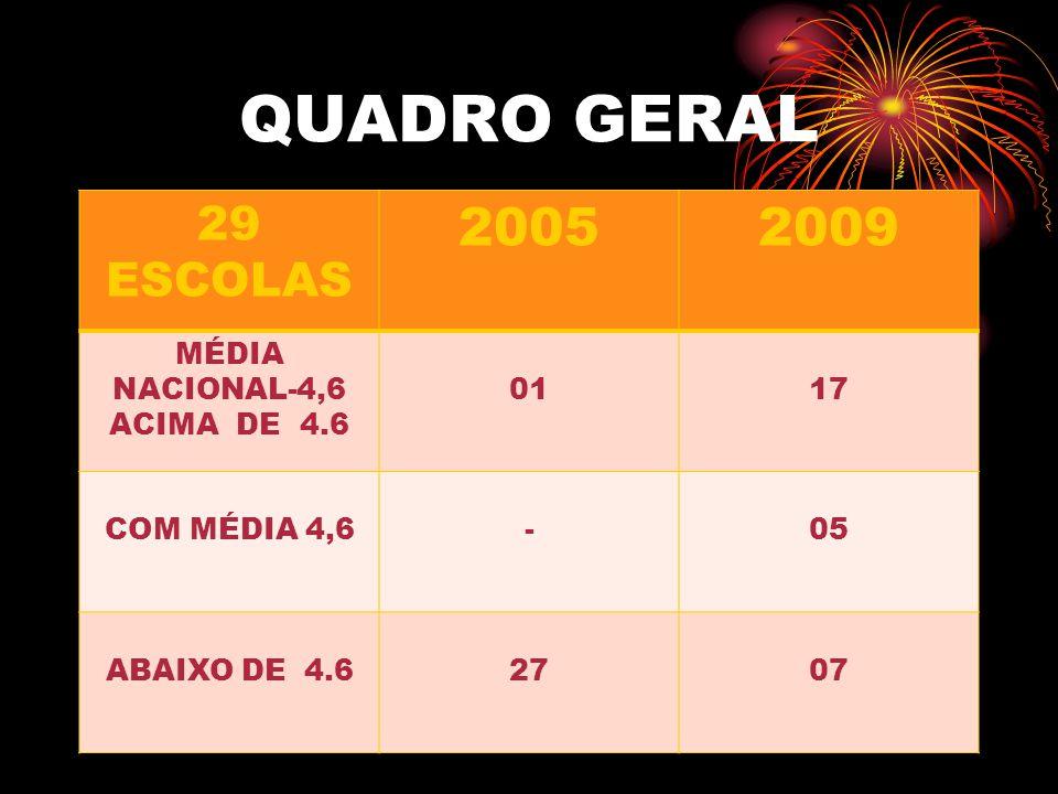 QUADRO GERAL 29 ESCOLAS 20052009 MÉDIA NACIONAL-4,6 ACIMA DE 4.6 0117 COM MÉDIA 4,6-05 ABAIXO DE 4.62707