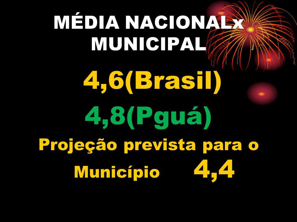MÉDIA NACIONALx MUNICIPAL 4,6(Brasil) 4,8(Pguá) Projeção prevista para o Município 4,4