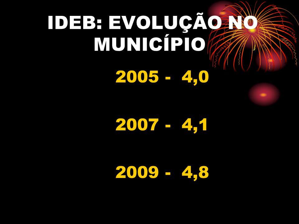 IDEB: EVOLUÇÃO NO MUNICÍPIO 2005 - 4,0 2007 - 4,1 2009 - 4,8
