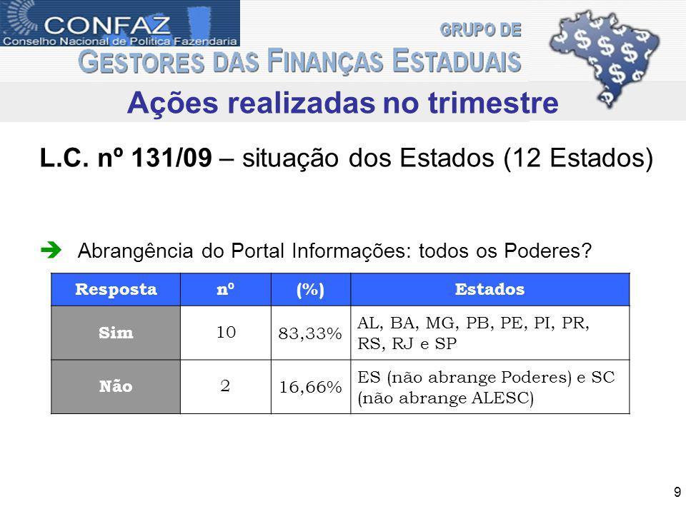 Ações a serem Realizadas em 2011 AGENDA DE REUNIÕES GTSIS/STN 2011 LOCAL: Salão Nobre I - Escola de Administração Fazendária- ESAF, Km 04 Estrada Brasília/Unaí, Lago Sul, Brasília – DF.