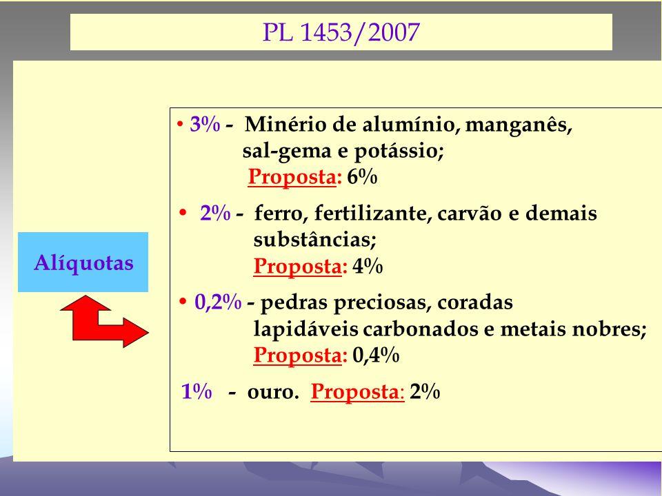 PL 1453/2007 3% - Minério de alumínio, manganês, sal-gema e potássio; Proposta: 6% 2% - ferro, fertilizante, carvão e demais substâncias; Proposta: 4% 0,2% - pedras preciosas, coradas lapidáveis carbonados e metais nobres; Proposta: 0,4% 1% - ouro.
