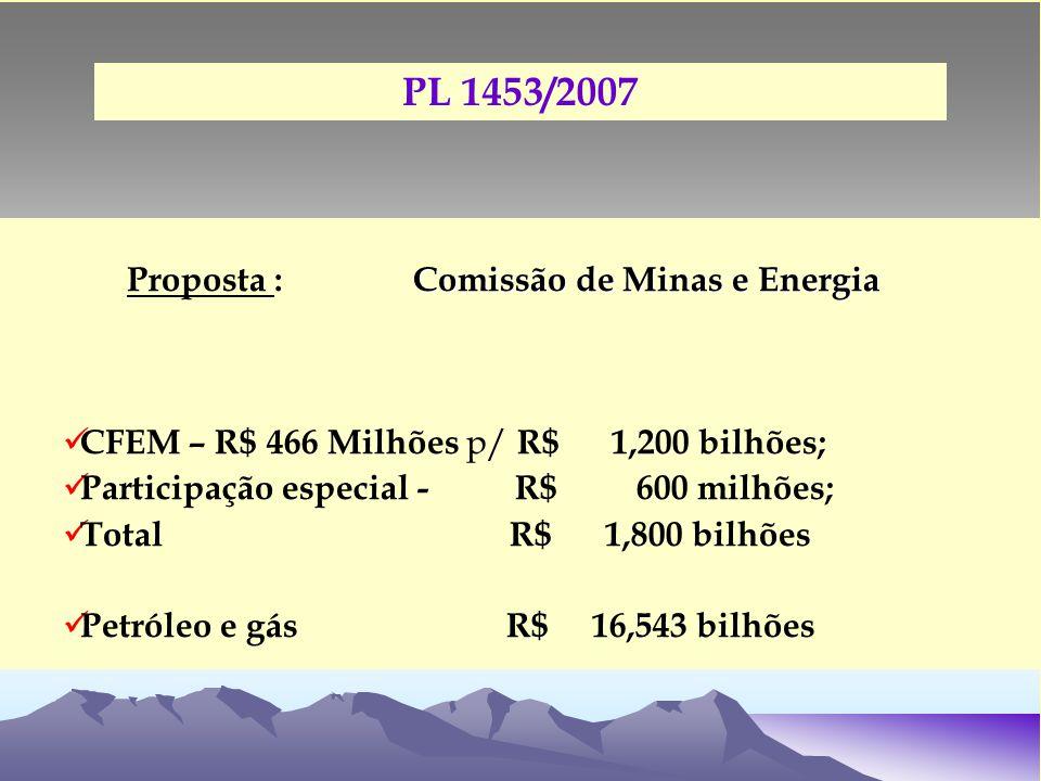 Comissão de Minas e Energia Proposta : Comissão de Minas e Energia CFEM – R$ 466 Milhões p/ R$ 1,200 bilhões; Participação especial - R$ 600 milhões; Total R$ 1,800 bilhões Petróleo e gás R$ 16,543 bilhões PL 1453/2007