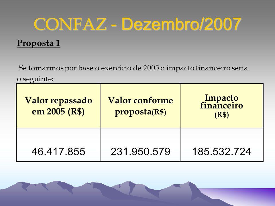 CONFAZ - Dezembro/2007 Proposta 1 Se tomarmos por base o exercício de 2005 o impacto financeiro seria o seguinte : Valor repassado em 2005 (R$) Valor conforme proposta (R$) Impacto financeiro (R$) 46.417.855231.950.579185.532.724