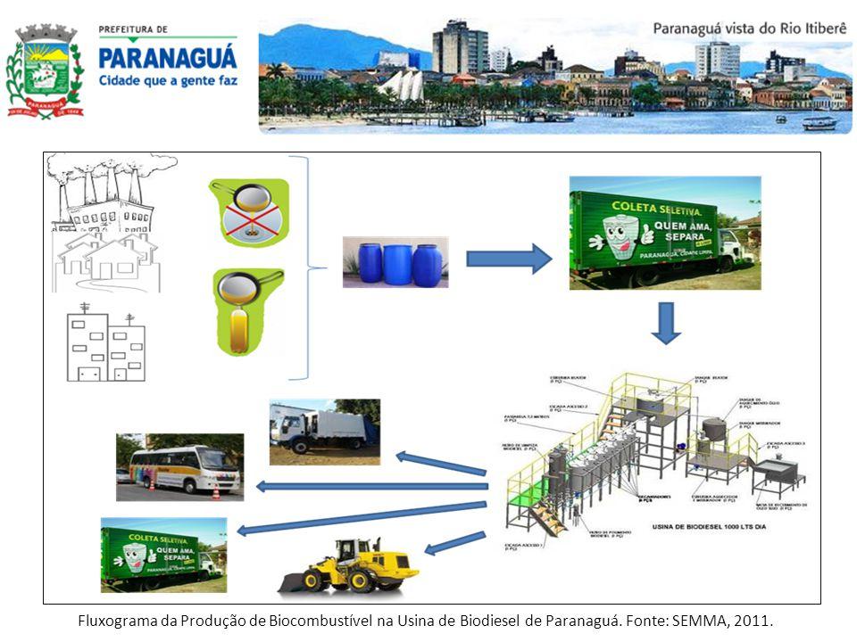 Fluxograma da Produção de Biocombustível na Usina de Biodiesel de Paranaguá. Fonte: SEMMA, 2011.