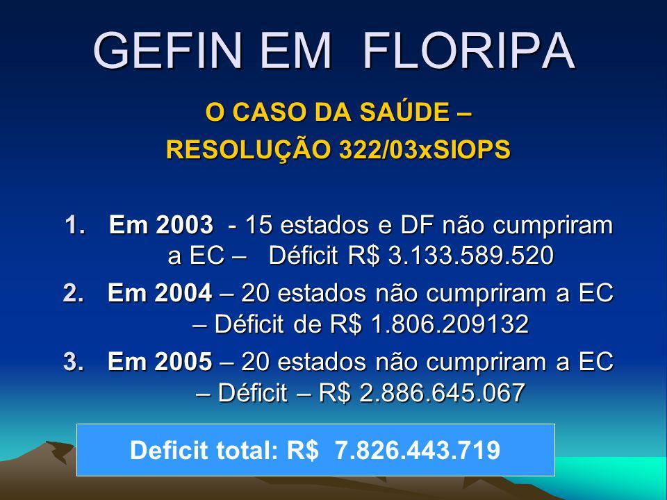 GEFIN EM FLORIPA O CASO DA SAÚDE – RESOLUÇÃO 322/03xSIOPS 1.Em 2003 - 15 estados e DF não cumpriram a EC – Déficit R$ 3.133.589.520 2.Em 2004 – 20 estados não cumpriram a EC – Déficit de R$ 1.806.209132 3.Em 2005 – 20 estados não cumpriram a EC – Déficit – R$ 2.886.645.067 Deficit total: R$ 7.826.443.719