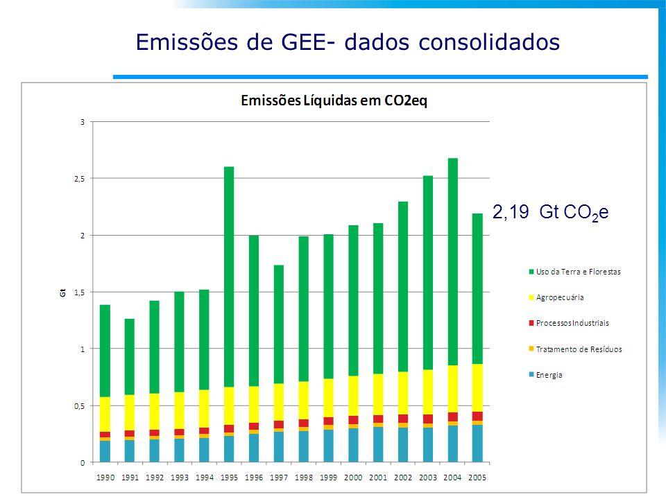 Emissões de GEE- dados consolidados 2,19 Gt CO 2 e