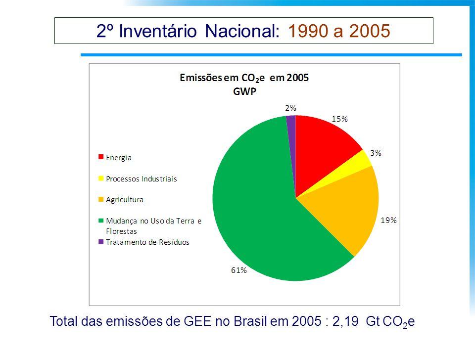 2º Inventário Nacional: 1990 a 2005 Total das emissões de GEE no Brasil em 2005 : 2,19 Gt CO 2 e
