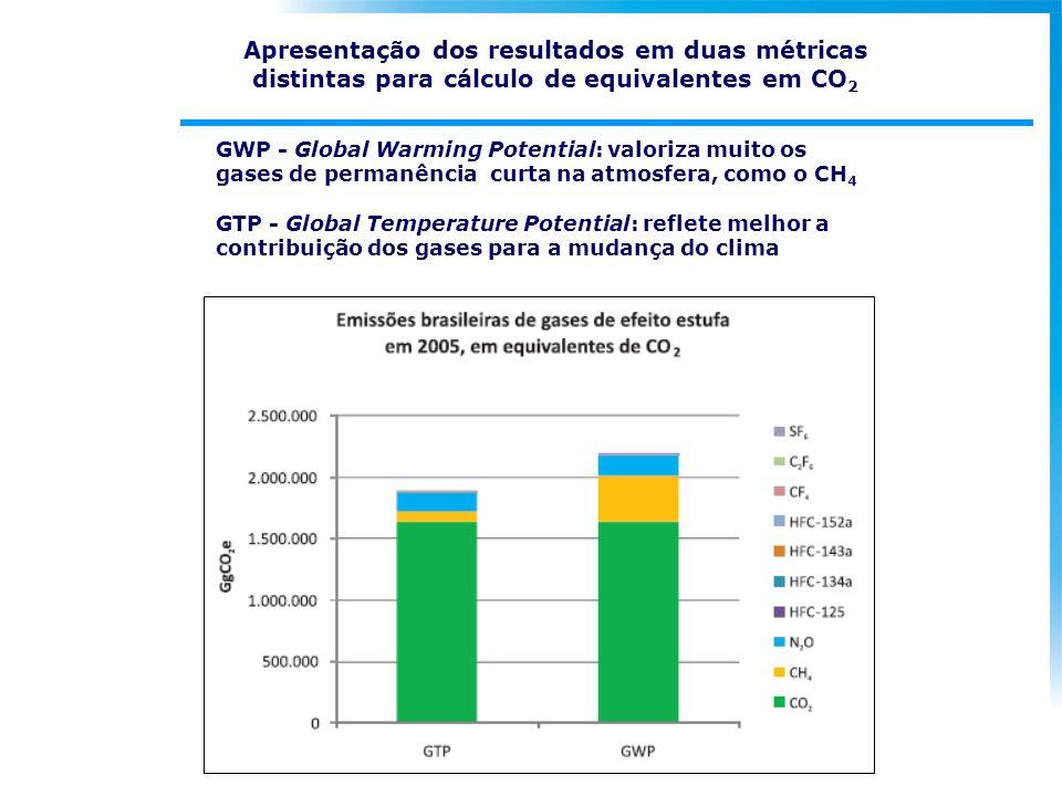 Apresentação dos resultados em duas métricas distintas para cálculo de equivalentes em CO 2 GWP - Global Warming Potential: valoriza muito os gases de