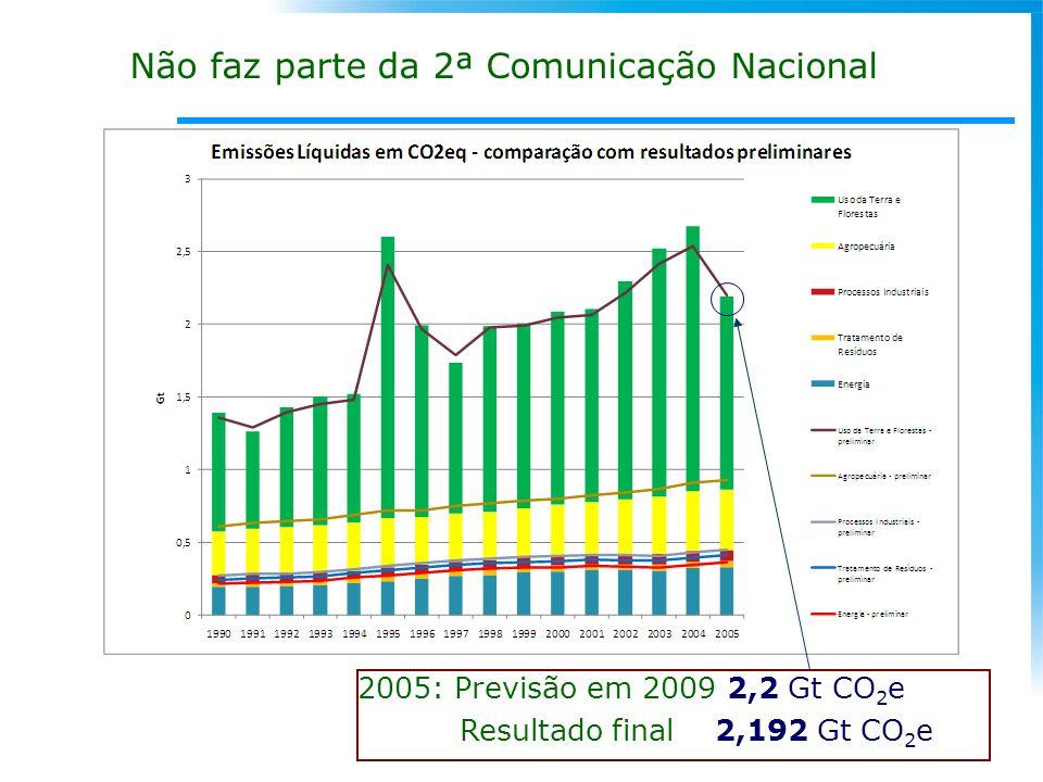 2005: Previsão em 2009 2,2 Gt CO 2 e Resultado final 2,192 Gt CO 2 e