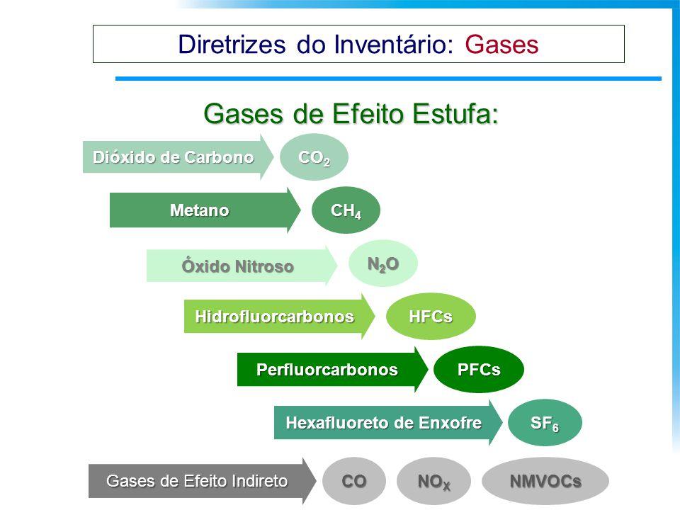 Gases de Efeito Estufa: CO 2 Dióxido de Carbono Metano Óxido Nitroso Hidrofluorcarbonos Perfluorcarbonos Hexafluoreto de Enxofre Gases de Efeito Indir