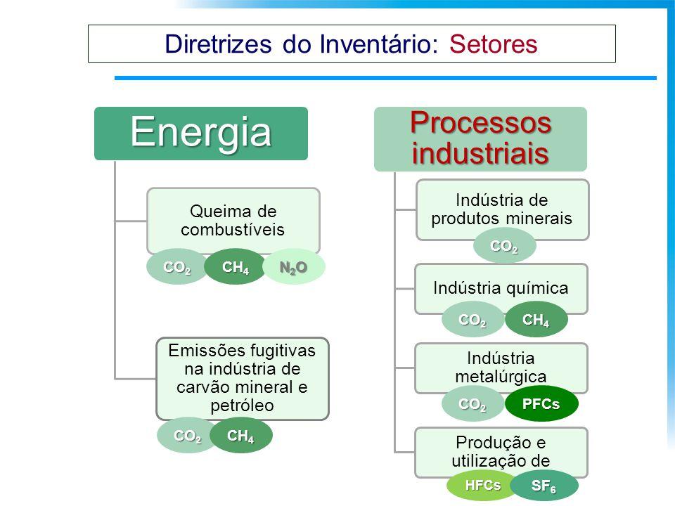 Energia Queima de combustíveis Emissões fugitivas na indústria de carvão mineral e petróleo Processos industriais Indústria de produtos minerais Indús