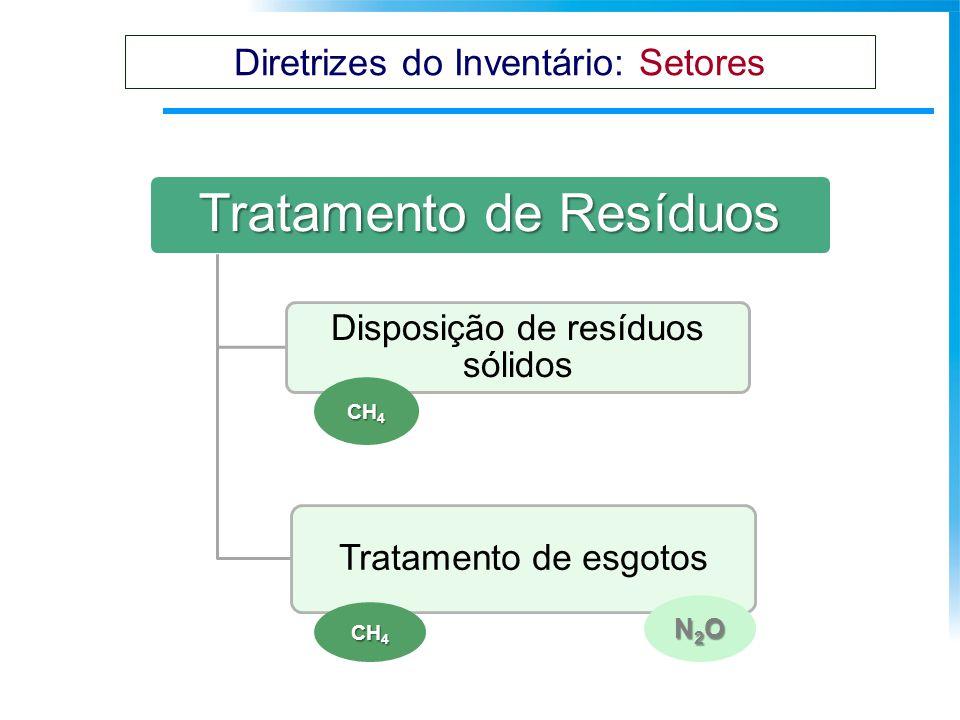 Tratamento de Resíduos Disposição de resíduos sólidos Tratamento de esgotos N2ON2ON2ON2O CH 4 Diretrizes do Inventário: Setores