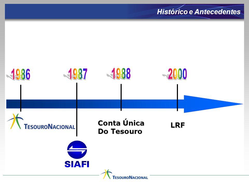 Histórico e Antecedentes Conta Única Do Tesouro LRF