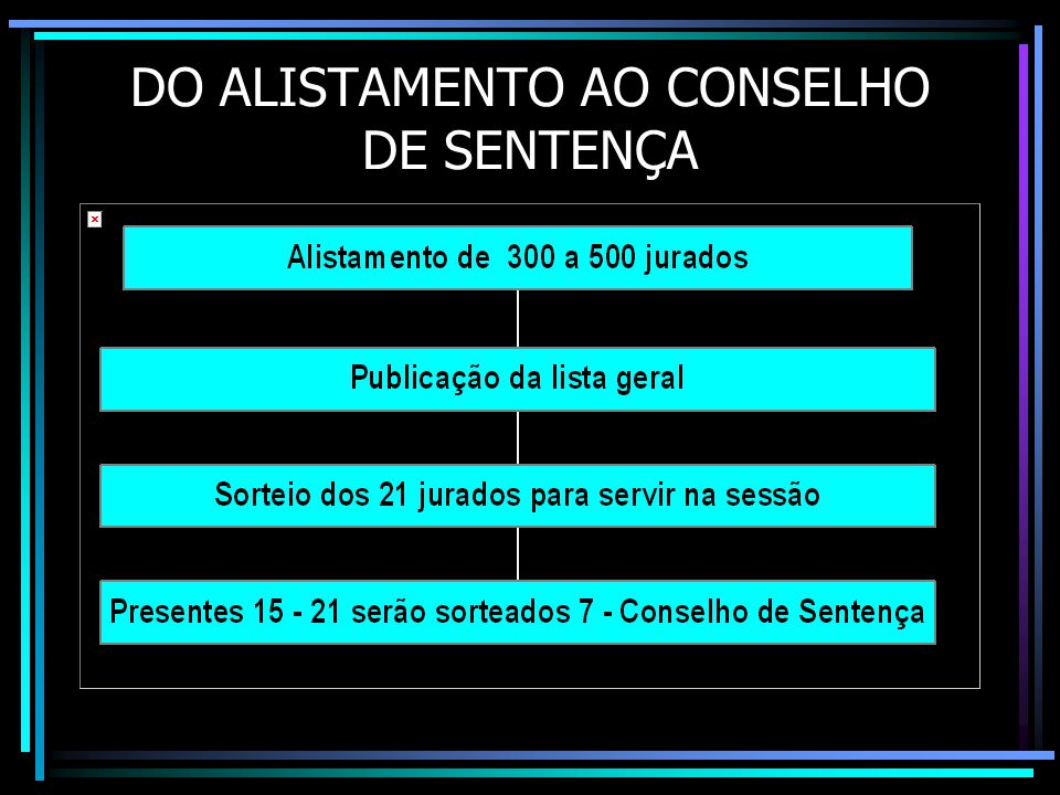 DO ALISTAMENTO AO CONSELHO DE SENTENÇA