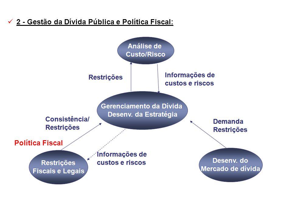 Política Fiscal 2 - Gestão da Dívida Pública e Política Fiscal:
