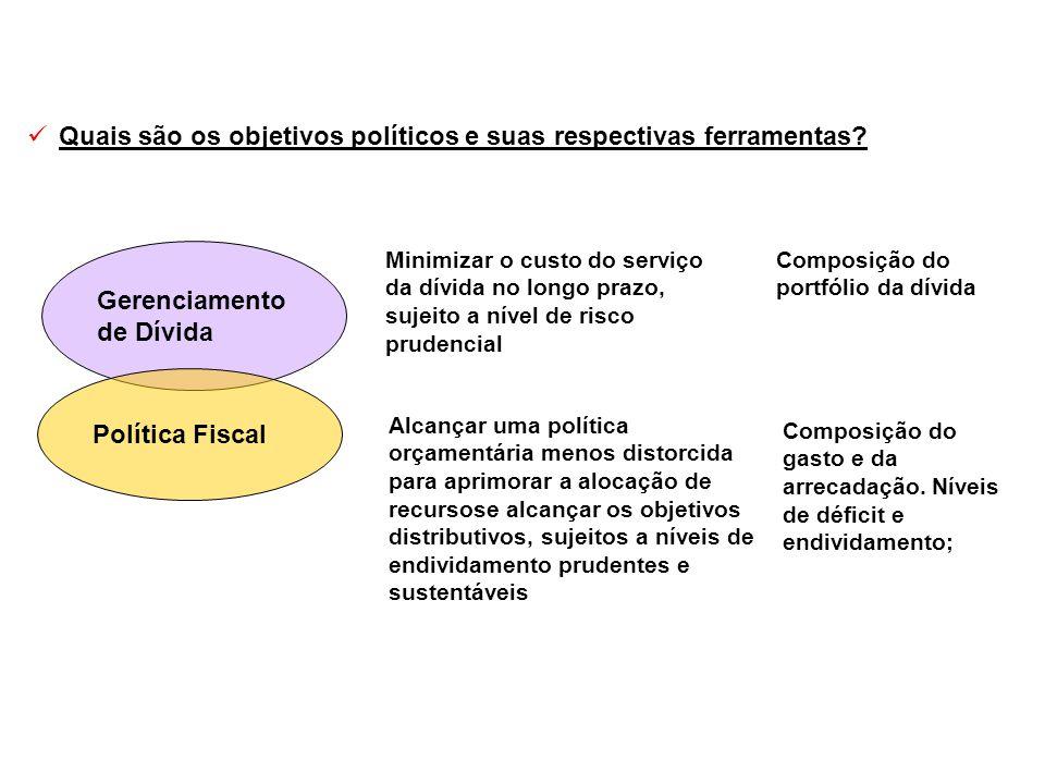 Quais são os objetivos políticos e suas respectivas ferramentas? Gerenciamento de Dívida Política Fiscal Minimizar o custo do serviço da dívida no lon