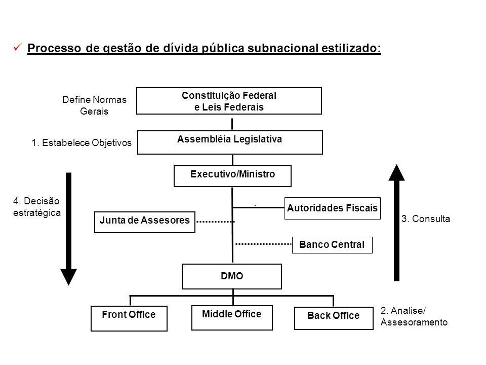 Processo de gestão de dívida pública subnacional estilizado: Junta de Assesores Front Office Middle Office Back Office DMO Executivo/Ministro Assemblé