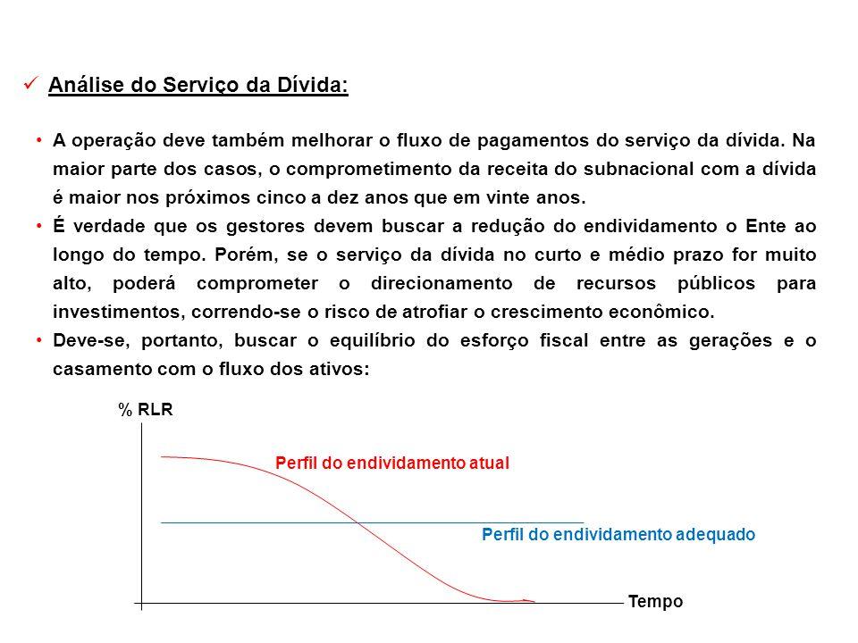 Análise do Serviço da Dívida: A operação deve também melhorar o fluxo de pagamentos do serviço da dívida. Na maior parte dos casos, o comprometimento