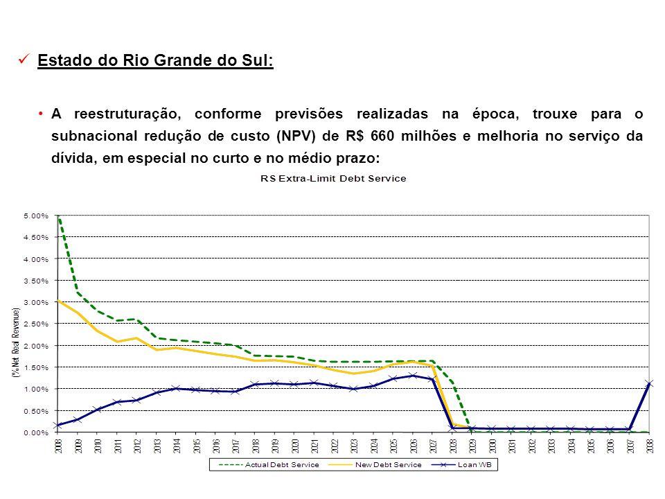Estado do Rio Grande do Sul: A reestruturação, conforme previsões realizadas na época, trouxe para o subnacional redução de custo (NPV) de R$ 660 milh