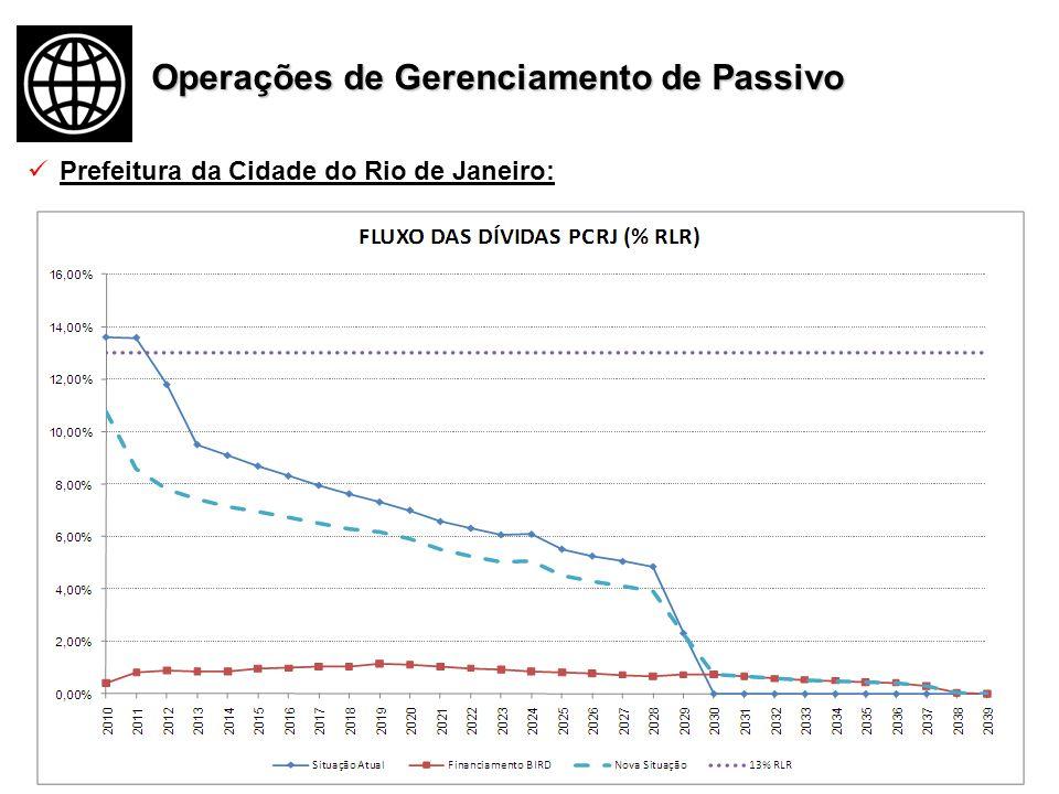 Prefeitura da Cidade do Rio de Janeiro: Operações de Gerenciamento de Passivo
