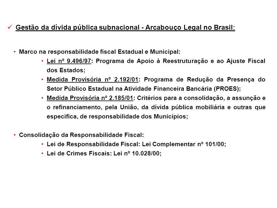 Marco na responsabilidade fiscal Estadual e Municipal: Lei nº 9.496/97: Programa de Apoio à Reestruturação e ao Ajuste Fiscal dos Estados; Medida Prov