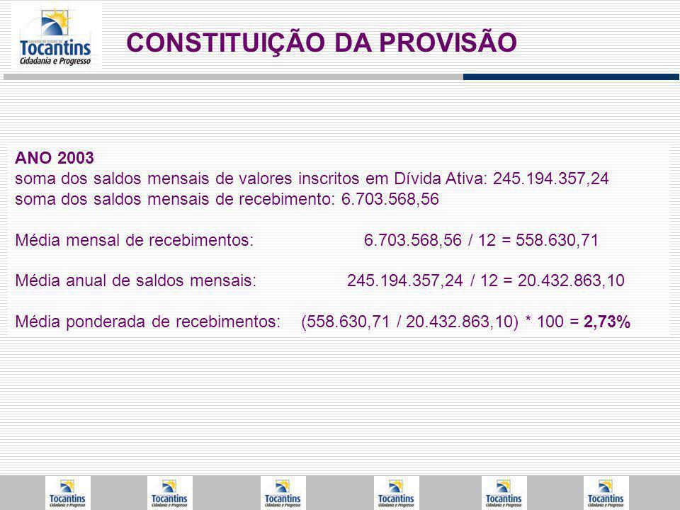 CONSTITUIÇÃO DA PROVISÃO ANO 2003 soma dos saldos mensais de valores inscritos em Dívida Ativa: 245.194.357,24 soma dos saldos mensais de recebimento: 6.703.568,56 Média mensal de recebimentos: 6.703.568,56 / 12 = 558.630,71 Média anual de saldos mensais: 245.194.357,24 / 12 = 20.432.863,10 Média ponderada de recebimentos: (558.630,71 / 20.432.863,10) * 100 = 2,73%