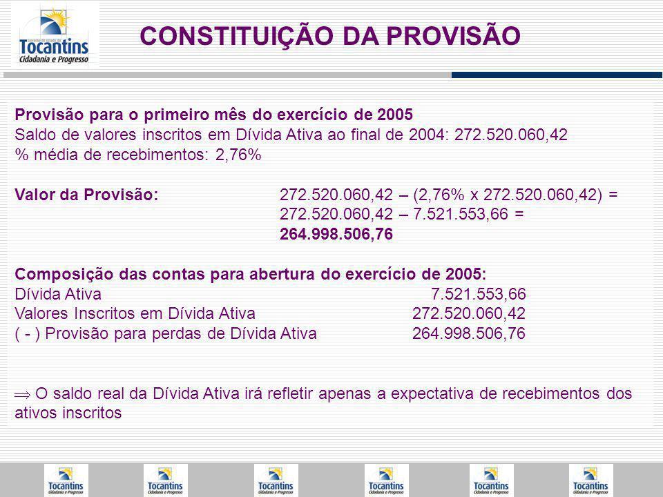 CONSTITUIÇÃO DA PROVISÃO Provisão para o primeiro mês do exercício de 2005 Saldo de valores inscritos em Dívida Ativa ao final de 2004: 272.520.060,42 % média de recebimentos: 2,76% Valor da Provisão:272.520.060,42 – (2,76% x 272.520.060,42) = 272.520.060,42 – 7.521.553,66 = 264.998.506,76 Composição das contas para abertura do exercício de 2005: Dívida Ativa 7.521.553,66 Valores Inscritos em Dívida Ativa 272.520.060,42 ( - ) Provisão para perdas de Dívida Ativa264.998.506,76 O saldo real da Dívida Ativa irá refletir apenas a expectativa de recebimentos dos ativos inscritos