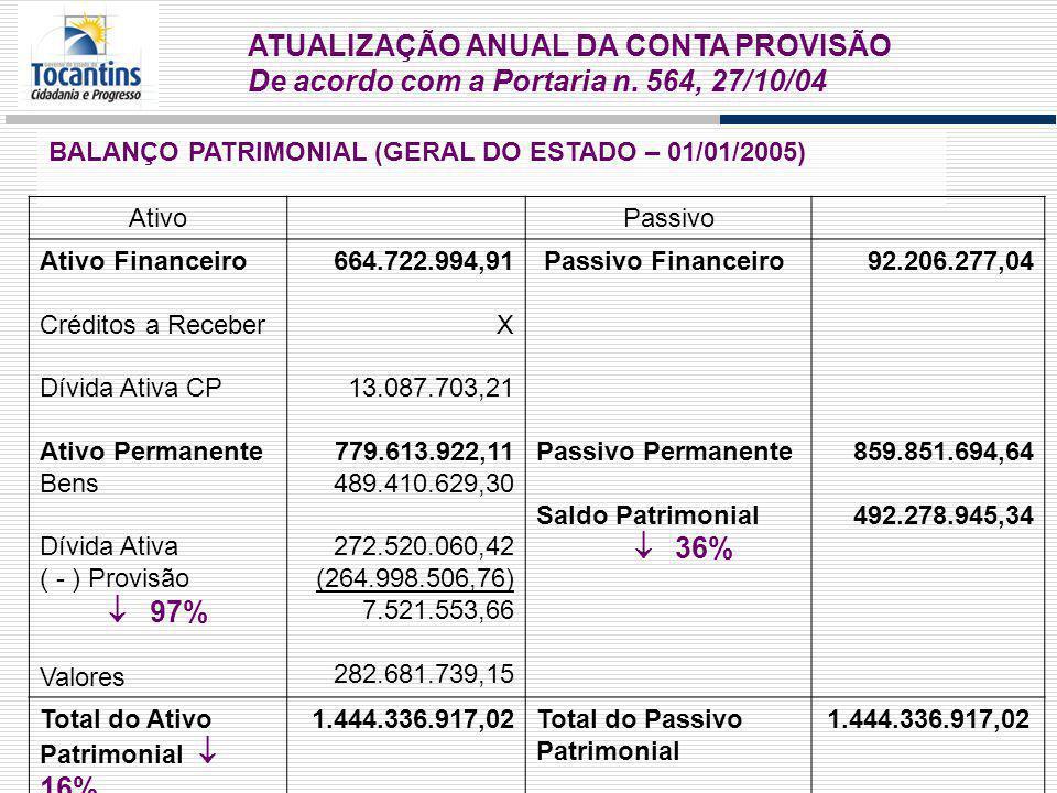 ATUALIZAÇÃO ANUAL DA CONTA PROVISÃO De acordo com a Portaria n.