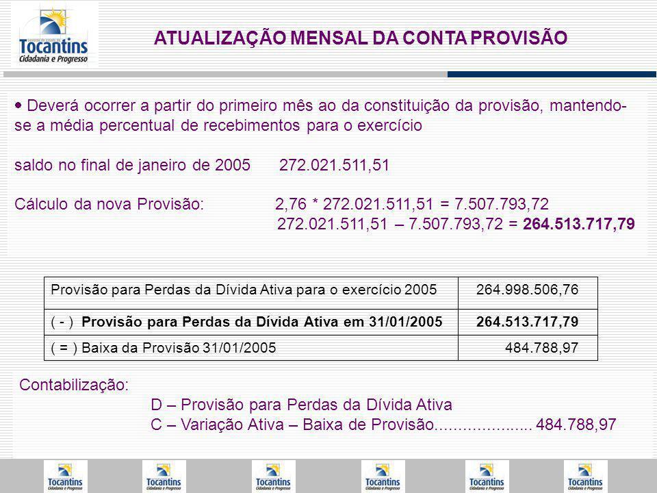 ATUALIZAÇÃO MENSAL DA CONTA PROVISÃO Deverá ocorrer a partir do primeiro mês ao da constituição da provisão, mantendo- se a média percentual de recebimentos para o exercício saldo no final de janeiro de 2005 272.021.511,51 Cálculo da nova Provisão: 2,76 * 272.021.511,51 = 7.507.793,72 272.021.511,51 – 7.507.793,72 = 264.513.717,79 484.788,97( = ) Baixa da Provisão 31/01/2005 264.513.717,79( - ) Provisão para Perdas da Dívida Ativa em 31/01/2005 264.998.506,76Provisão para Perdas da Dívida Ativa para o exercício 2005 Contabilização: D – Provisão para Perdas da Dívida Ativa C – Variação Ativa – Baixa de Provisão.....................