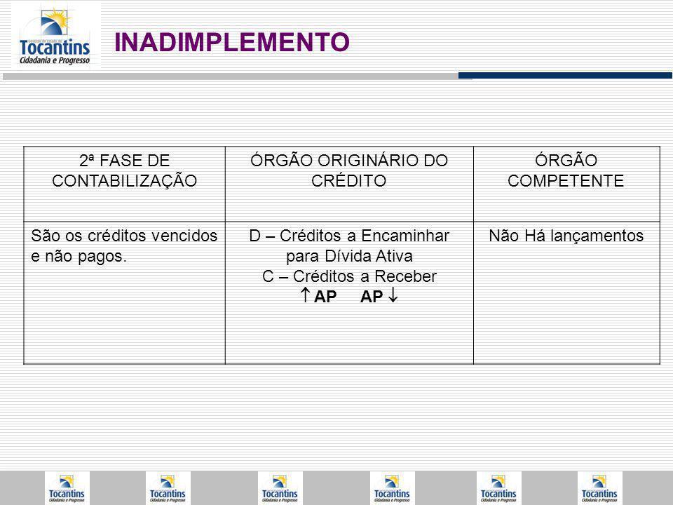 2ª FASE DE CONTABILIZAÇÃO ÓRGÃO ORIGINÁRIO DO CRÉDITO ÓRGÃO COMPETENTE São os créditos vencidos e não pagos.