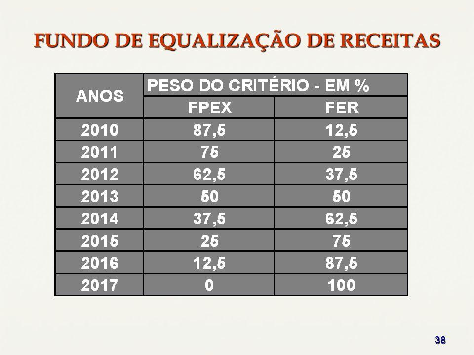 38 FUNDO DE EQUALIZAÇÃO DE RECEITAS