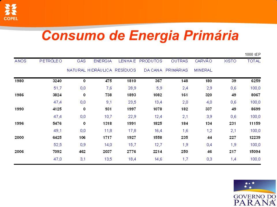 15 Consumo de Energia Primária 1000 tEP
