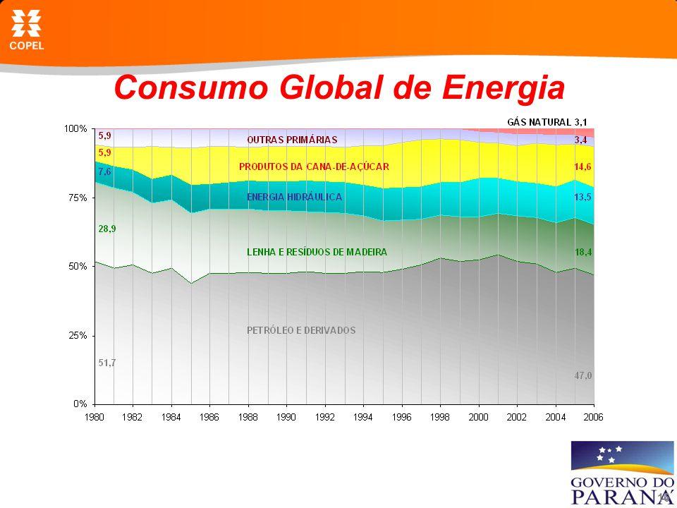 16 Consumo Global de Energia