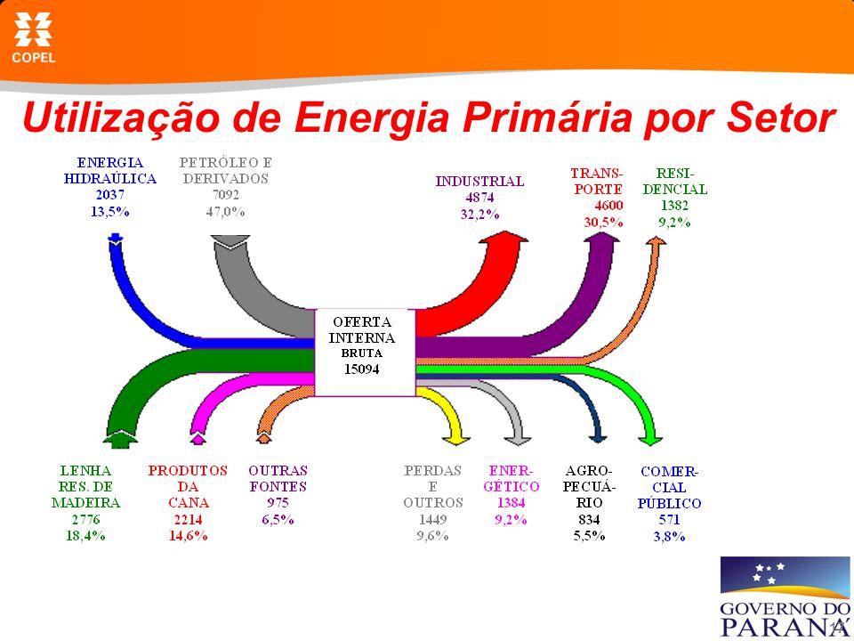 17 Utilização de Energia Primária por Setor