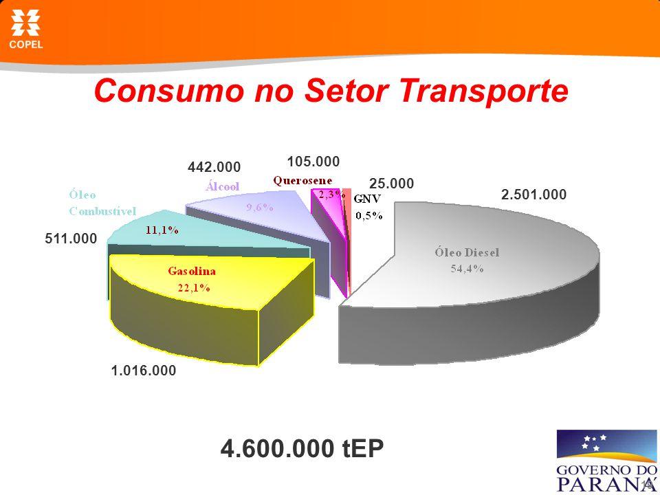 19 Consumo no Setor Transporte 4.600.000 tEP 2.501.000 1.016.000 511.000 442.000 105.000 25.000