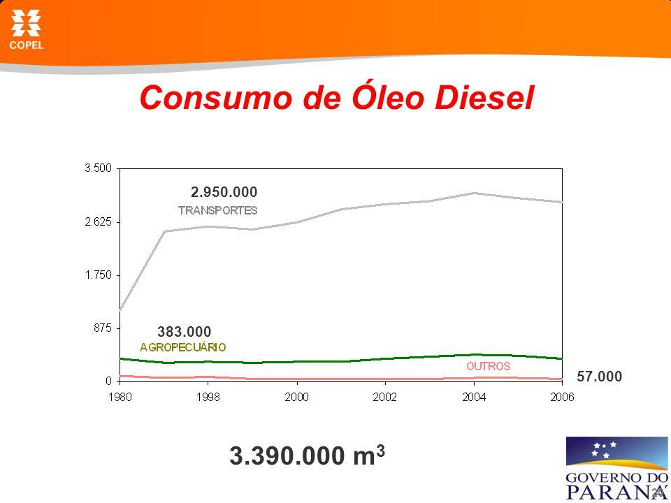 20 Consumo de Óleo Diesel 3.390.000 m 3 2.950.000 383.000 57.000