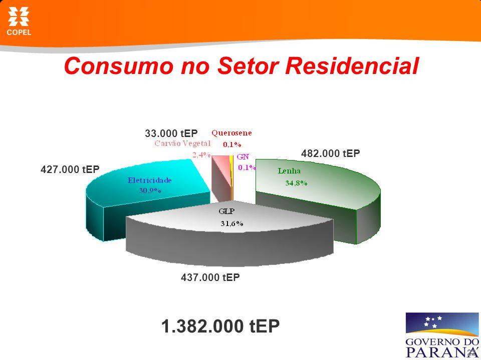 22 Consumo no Setor Residencial 1.382.000 tEP 482.000 tEP 437.000 tEP 427.000 tEP 33.000 tEP