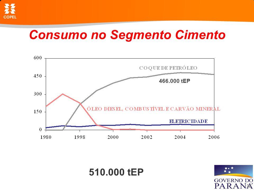 25 Consumo no Segmento Cimento 510.000 tEP 466.000 tEP