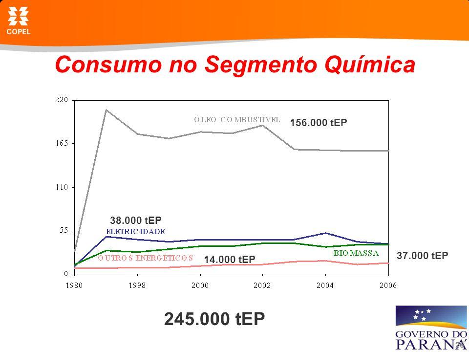 26 Consumo no Segmento Química 245.000 tEP 156.000 tEP 38.000 tEP 37.000 tEP 14.000 tEP
