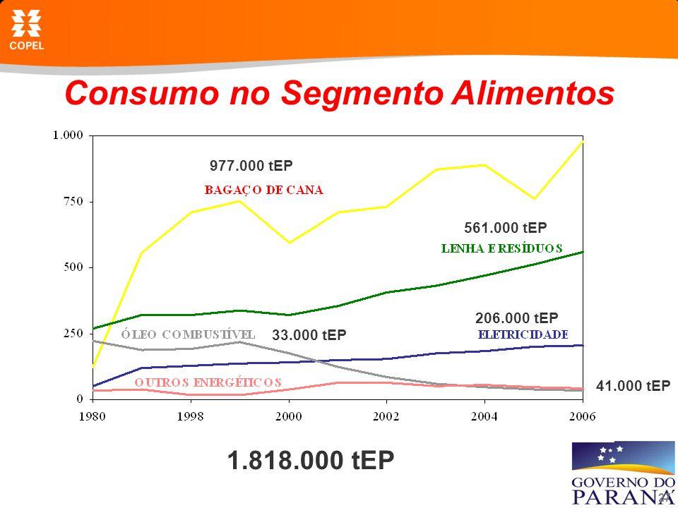 27 Consumo no Segmento Alimentos 1.818.000 tEP 33.000 tEP 977.000 tEP 561.000 tEP 206.000 tEP 41.000 tEP