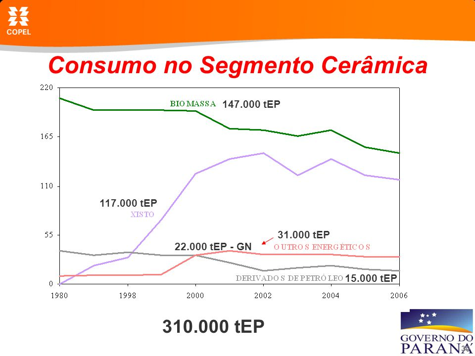 30 Consumo no Segmento Cerâmica 310.000 tEP 147.000 tEP 117.000 tEP 31.000 tEP 22.000 tEP - GN 15.000 tEP