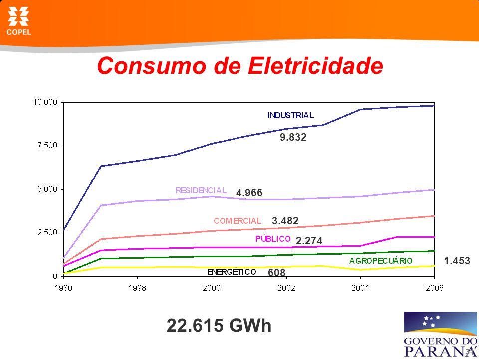 31 Consumo de Eletricidade 22.615 GWh 9.832 4.966 3.482 2.274 1.453 608