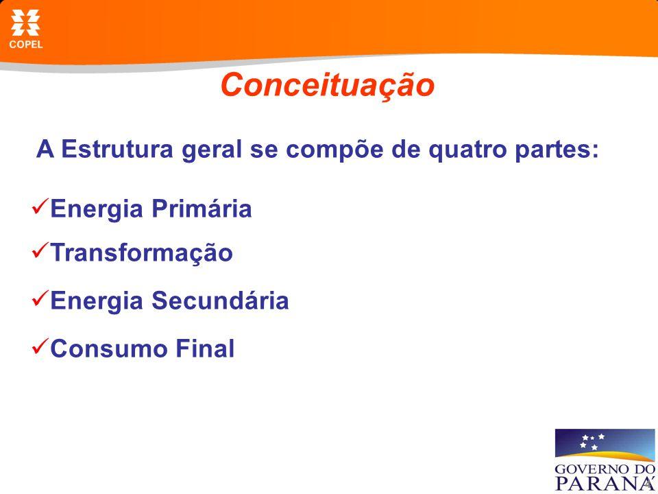 4 Conceituação A Estrutura geral se compõe de quatro partes: Energia Primária Transformação Energia Secundária Consumo Final