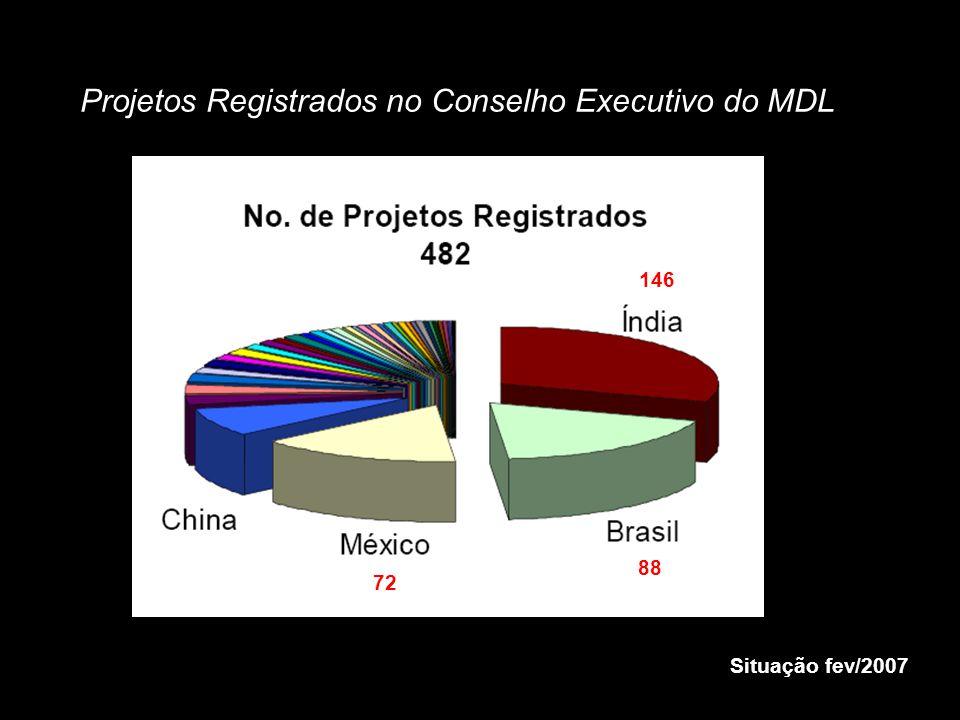 Projetos Registrados no Conselho Executivo do MDL Situação fev/2007 146 88 72