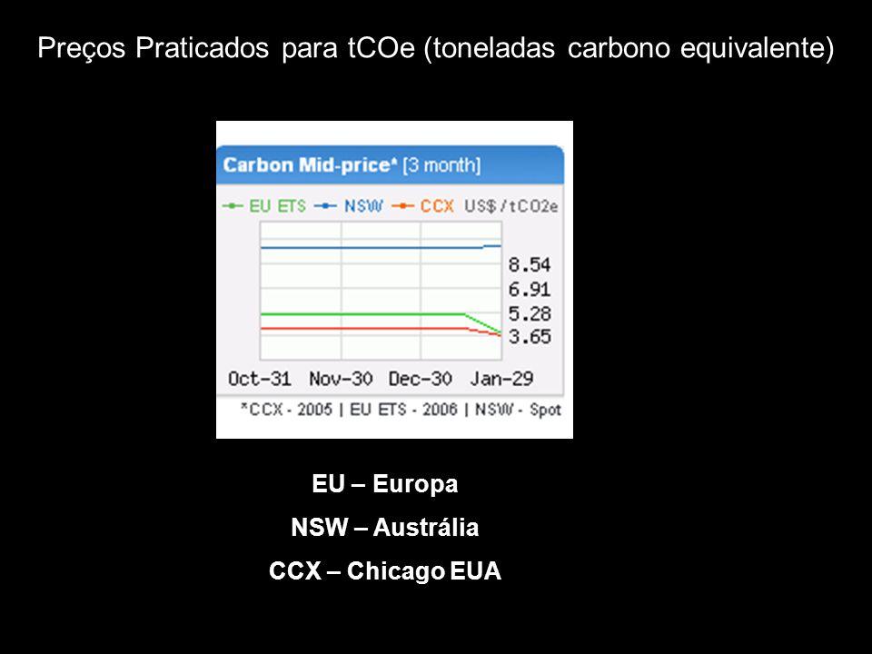 Preços Praticados para tCOe (toneladas carbono equivalente) EU – Europa NSW – Austrália CCX – Chicago EUA