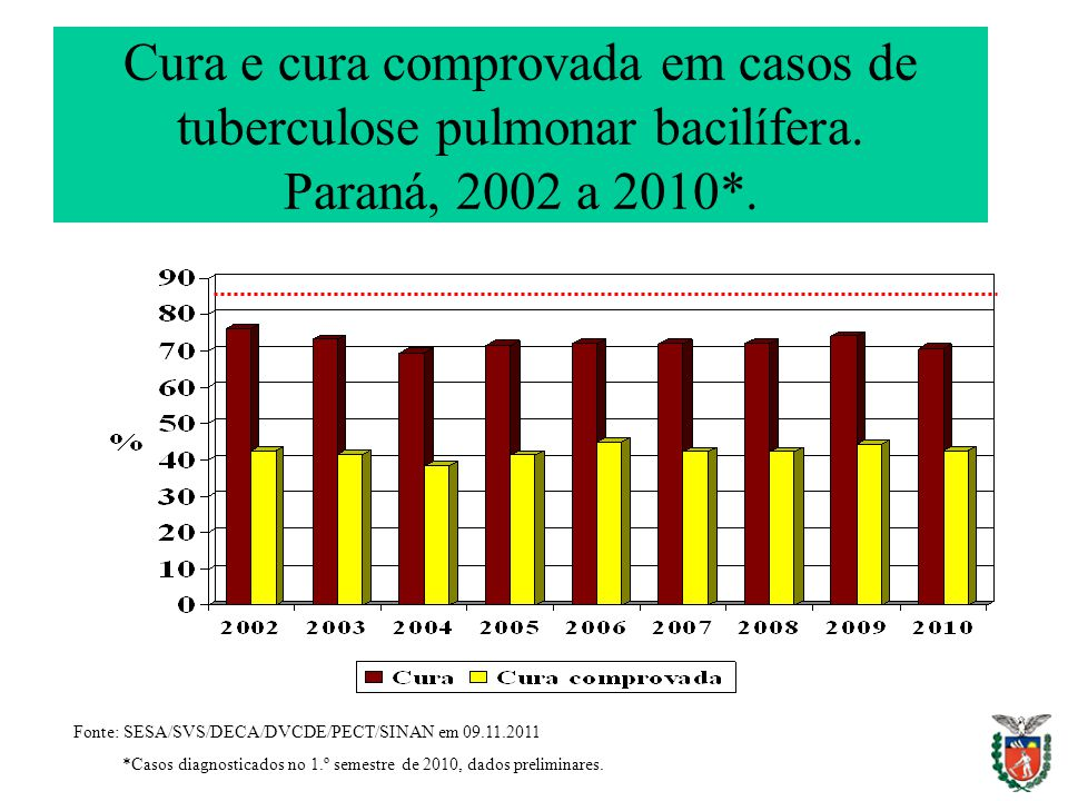 Cura e cura comprovada em casos de tuberculose pulmonar bacilífera. Paraná, 2002 a 2010*. Fonte: SESA/SVS/DECA/DVCDE/PECT/SINAN em 09.11.2011 *Casos d