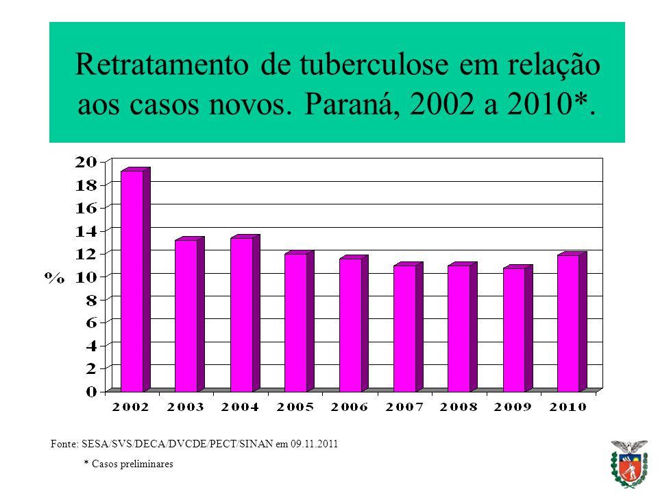 Retratamento de tuberculose em relação aos casos novos. Paraná, 2002 a 2010*. Fonte: SESA/SVS/DECA/DVCDE/PECT/SINAN em 09.11.2011 * Casos preliminares