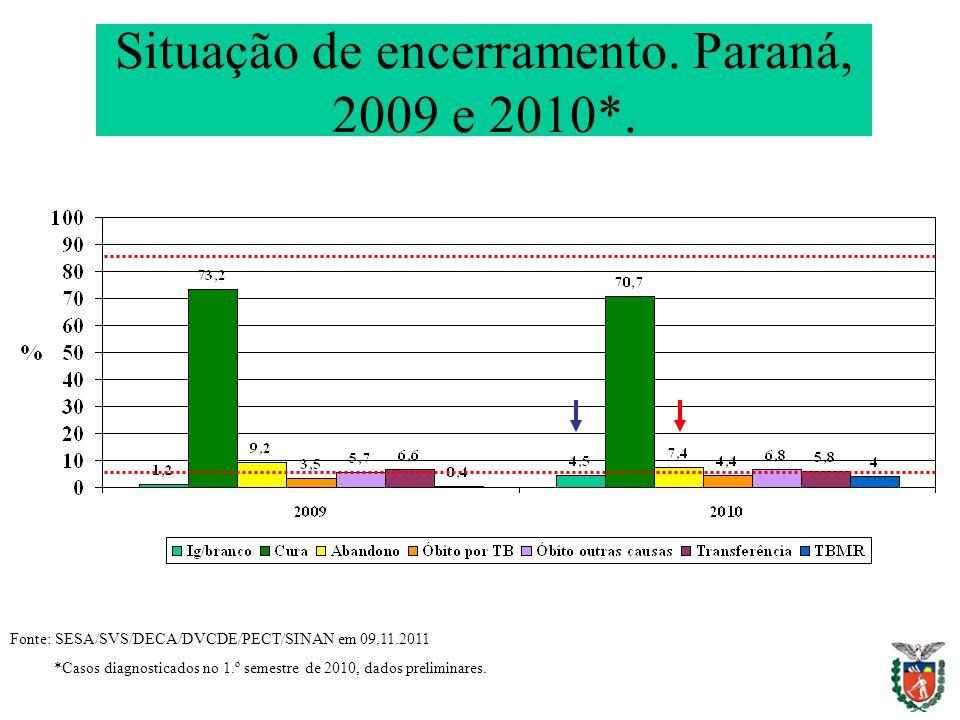 Situação de encerramento. Paraná, 2009 e 2010*. Fonte: SESA/SVS/DECA/DVCDE/PECT/SINAN em 09.11.2011 *Casos diagnosticados no 1.º semestre de 2010, dad