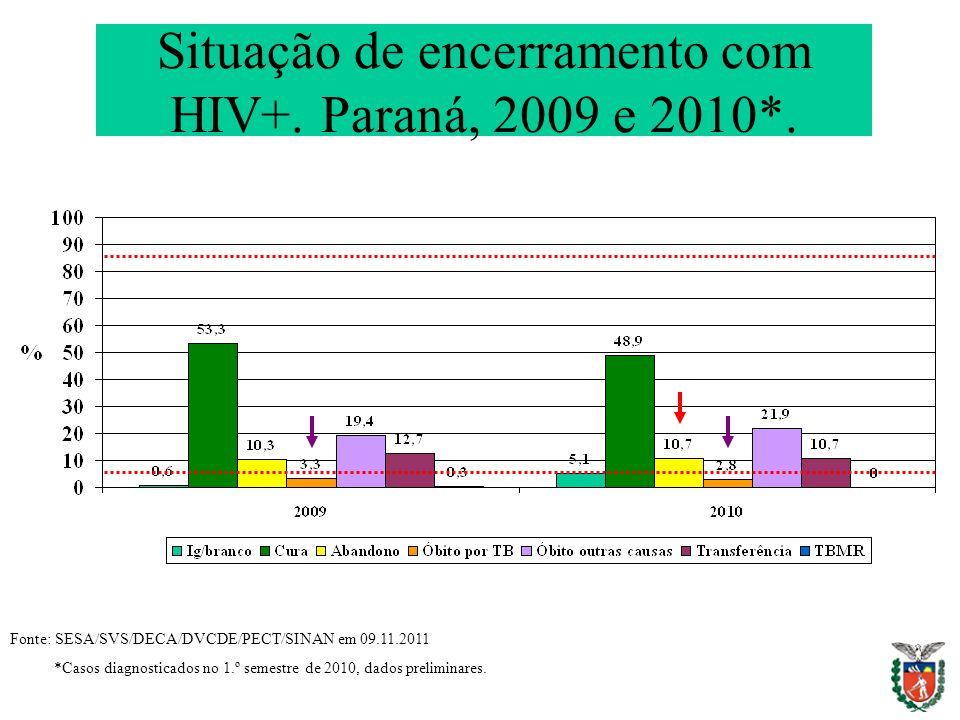Situação de encerramento com HIV+. Paraná, 2009 e 2010*. Fonte: SESA/SVS/DECA/DVCDE/PECT/SINAN em 09.11.2011 *Casos diagnosticados no 1.º semestre de
